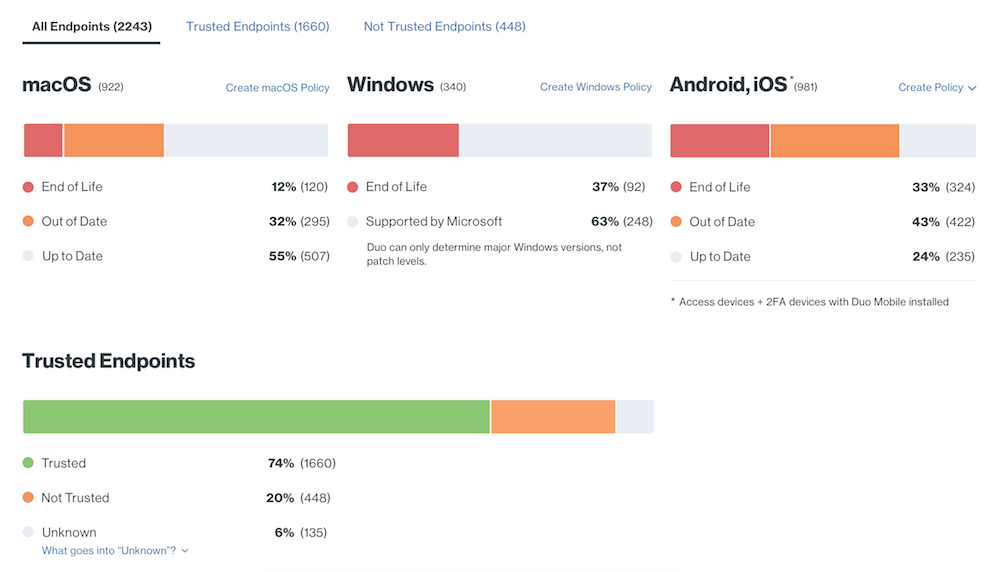 Unified Endpoint Visibility OS dashboard