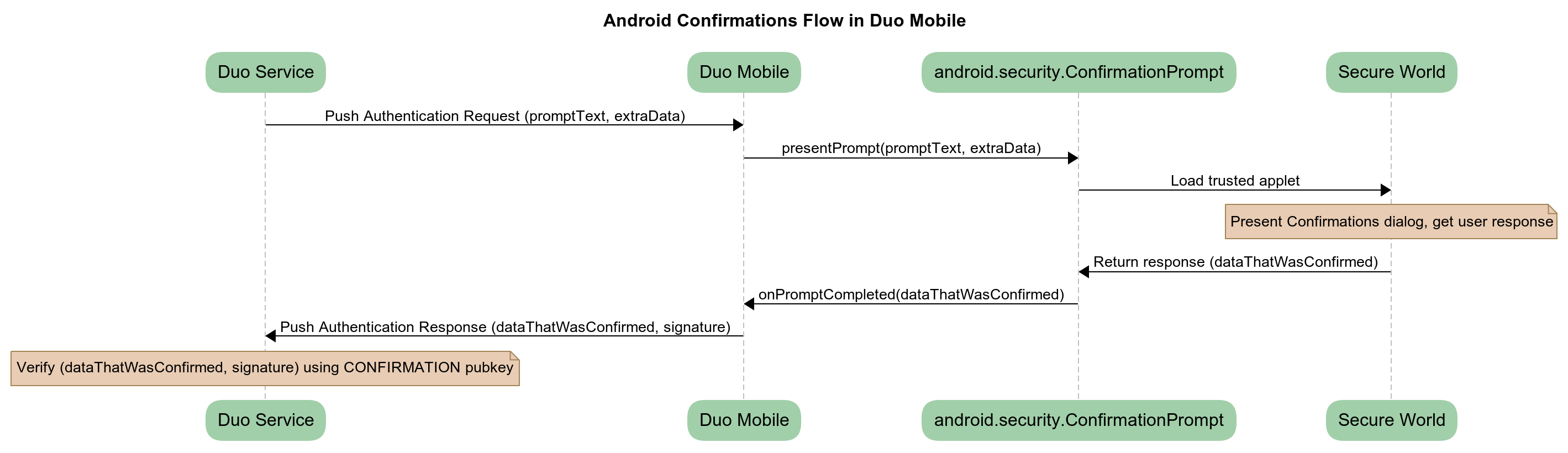 Android Protected Confirmation Flow