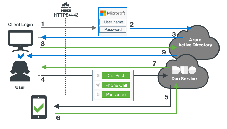 Duo Azure CA Authentication Network Diagram