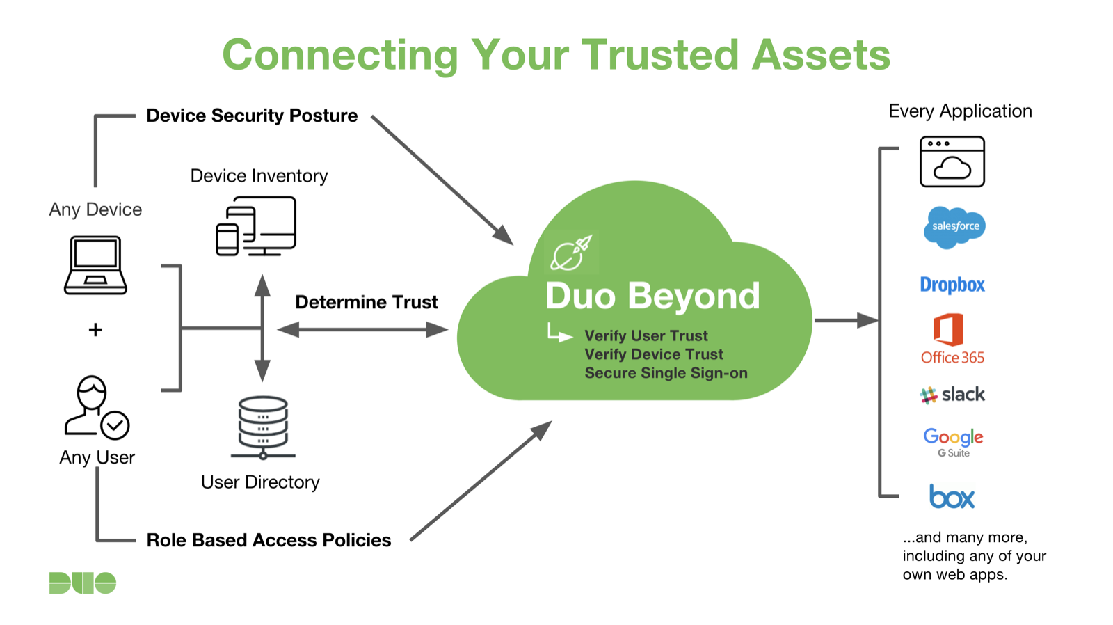 Duo Beyond Trusted Assets