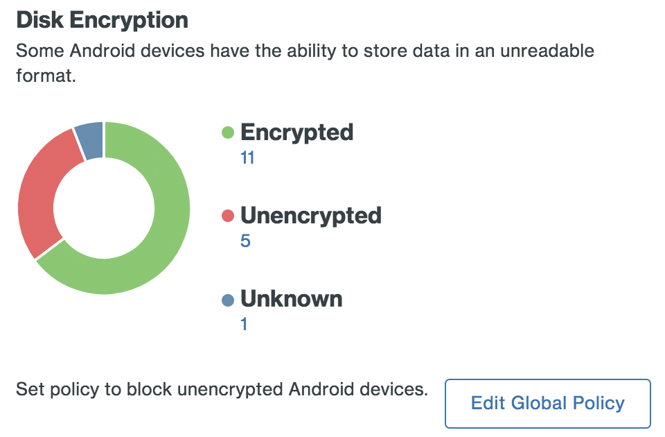 Android Disk Encryption