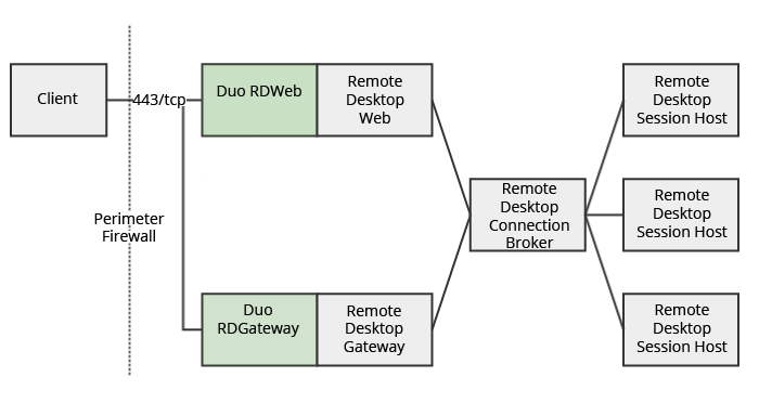 RD Web and RD Gateway Architecture